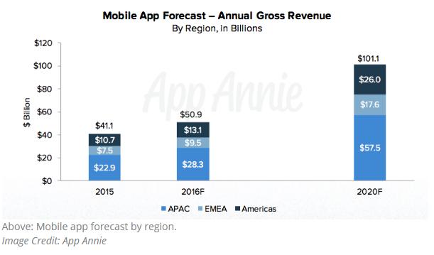 2015 App Annie Forecast